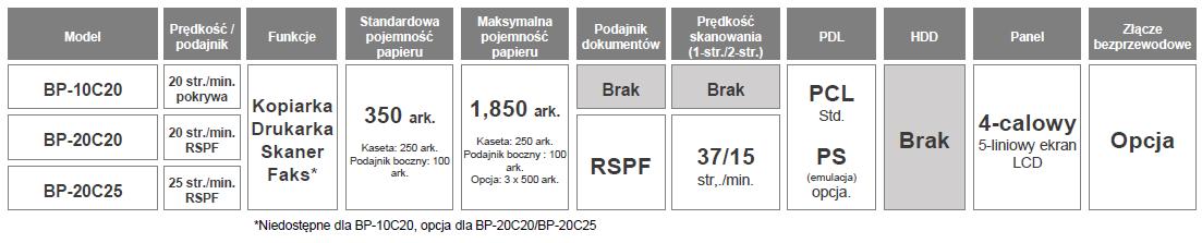 Sharp BP-10C20 20C20 20C25 - porównanie modeli